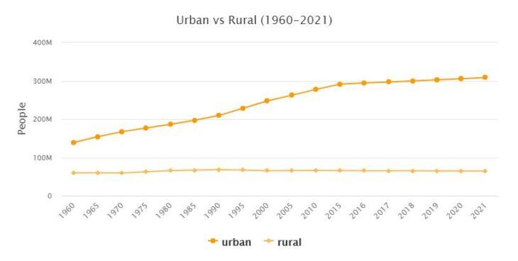 North America Urban and Rural Population